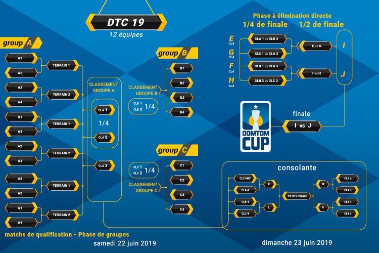 dom tom cup 2019 schéma général